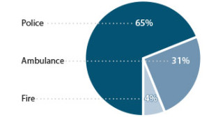 Pie chart of 9-1-1 calls directed to police, fire and ambulance